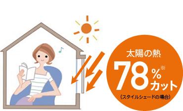 品川区の建具屋太明,日差し対策,シェード,スタイルシート,LIXIL